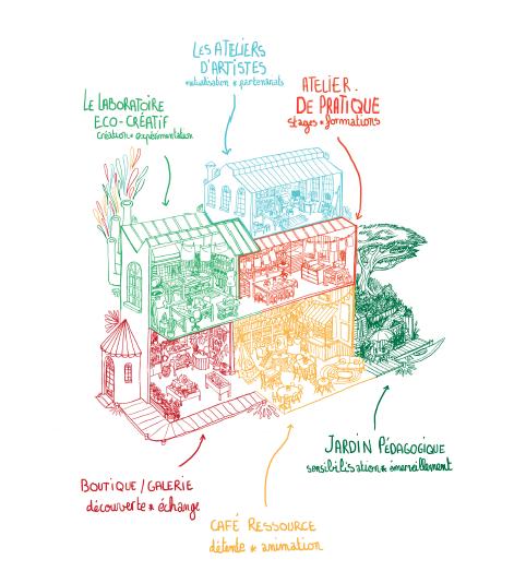 Repenser ses manières de consommer grâce à un lieu éco-créatif
